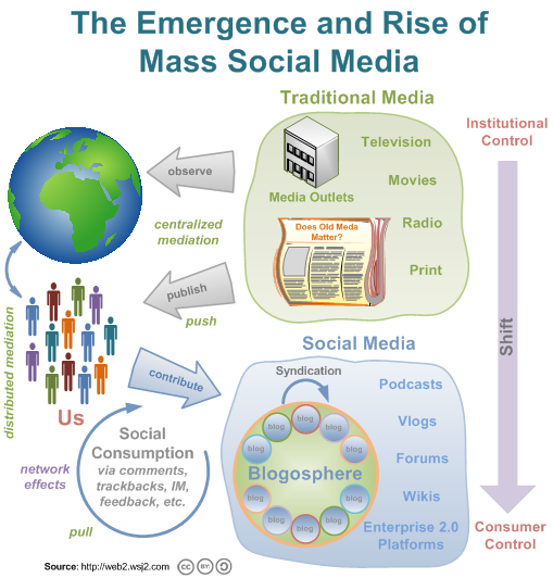 The Emergence and Rise of Mass Social Media in the Web 2.0 Era