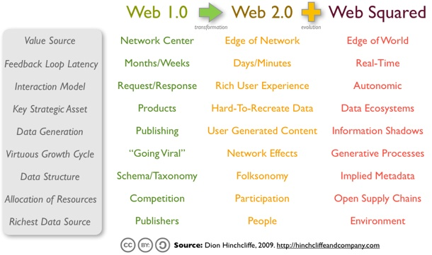 Web 1.0, Web 2.0, WebSquared Compared
