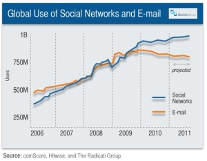 Global Use of Social Networks and E-mail
