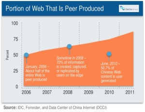 Portion of the Web That's Peer Produced