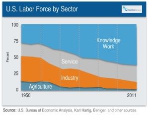 Knowledge Work Dominates U.S. Labor by Sector