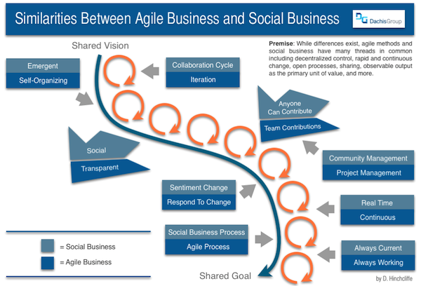 Comparing Agile Business and Social Business