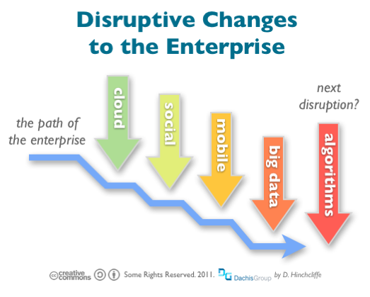 Disruptive Changes To The Enterprise Cloud Social Mobile and Big Data