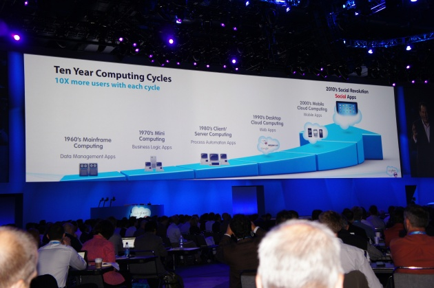 The Five Stages of Computing Including Social Enterprise - Dreamforce 11