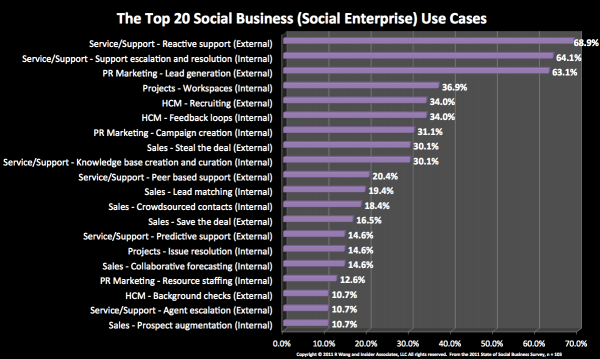 Top 20 Social Business Use Cases By Early Adopters