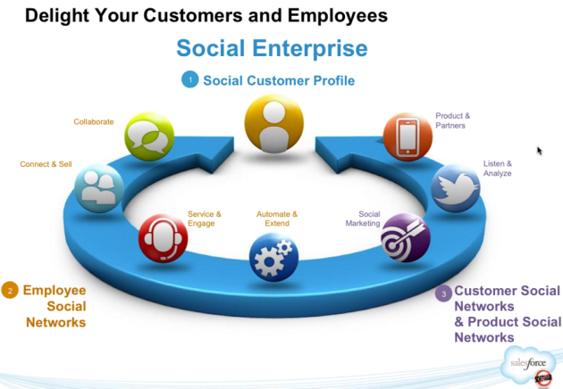 Social enterprise and Salesforce