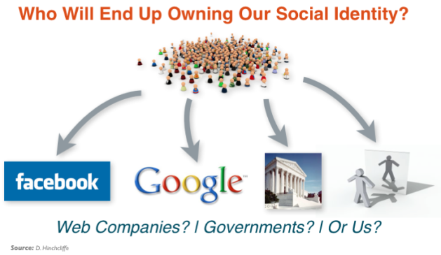 Social Identity Ownership - Google or Facebook?
