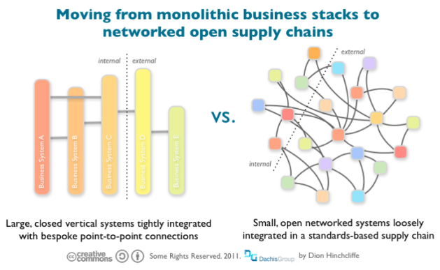 Traditional Closed Business Stack vs. Open Networked Supply Chain API