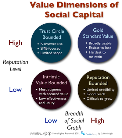 The Value Dimensions of Social Capital