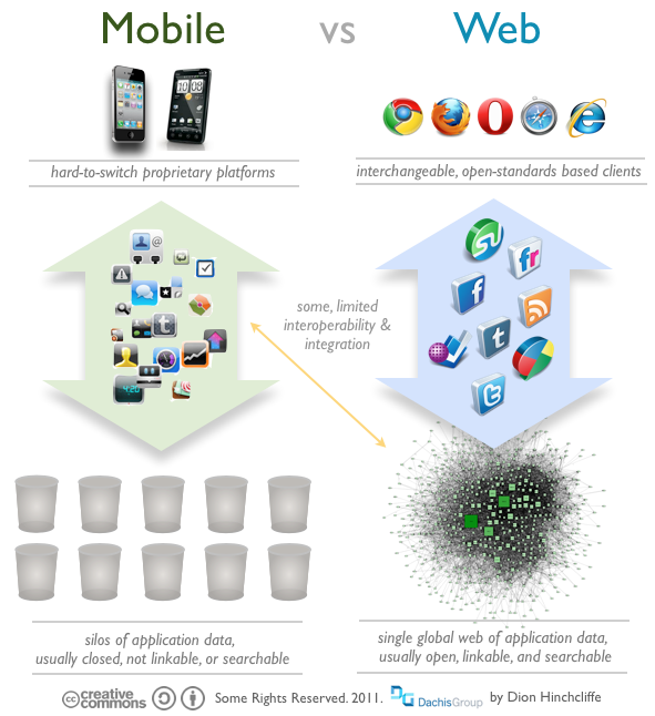 The Web Vs Mobile Apps How Ios And Android Are