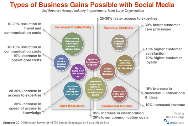 The Business Gains Possible with Social Media (Social Business, Enterprise 2.0, Social CRM, Social Media Marketing, etc.)