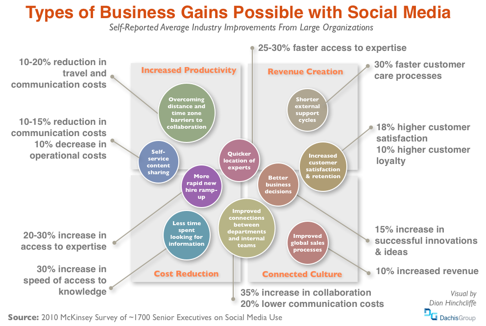 What's Coming Up in Social Business, CoIT, Open APIs, and