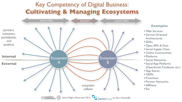 Digital Business: Cultivating and Managing Digital Ecosystems (Open APIs, Social Supply Chain, Web Services, SOA, Online Communities, Peer Production, OEMs)