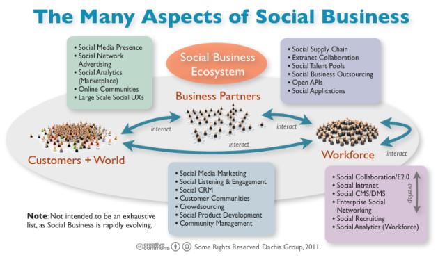 Aspects of a Social Business: Social Marketing, Social CRM, Enteprise 2.0, Social Intranet, Crowdsourcing