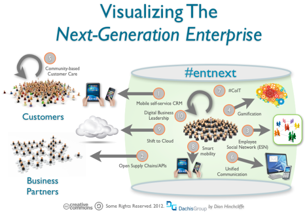Visualizing Next-Generation Enterprises: Social Business, Consumerization, Gamification, Employee Social Networks, Unified Communication, Open APIs, Cloud Computing, mobile CRM, Smart Mobility, Social CRM