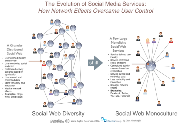 Network Effects, Social Media, and Centralized vs. Federated