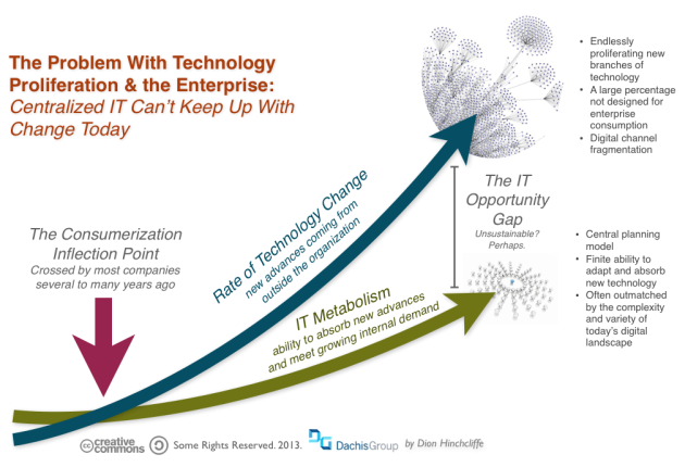 Technology Change and Proliferation: The Shortcoming of Enterprise IT Models