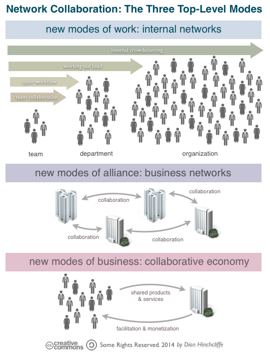 Network Collaboration: New Modes and Scale of Work in a Digital, Social Workplace