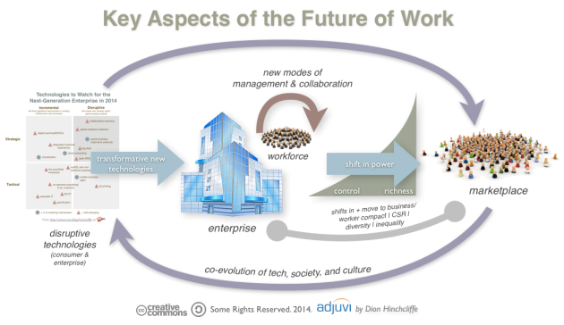 The Future of Work, Technology, Business, Culture, and Society