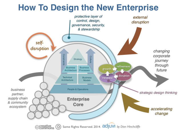 Designing the New Enterprise: Issues and Strategies