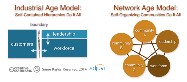 Management Hierarchy versus Online Community
