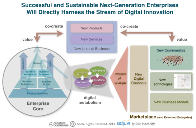 Enterprise Digital Business Transformation