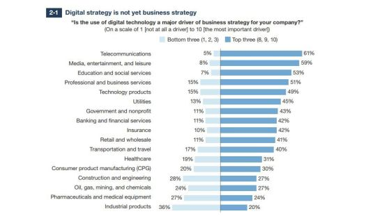 Forrester Digital Business Strategy Not Yet Business Strategy