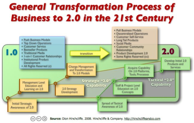 The Web 2.0 Transformation and Change Management Process for Business and Enterprises for CTOs and CIOs
