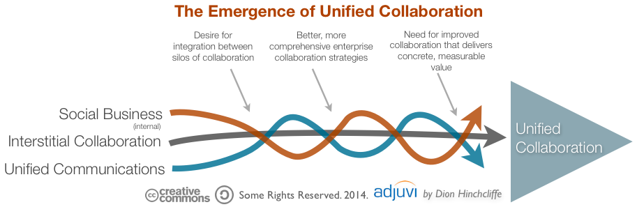 Communication and collaboration strategy
