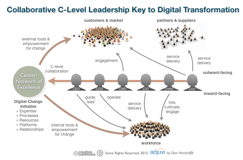 How Leaders Can Address The Challenges Of Digital