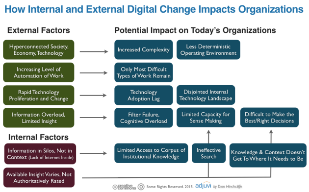 Internal and External Digital Chang Factors Impacting the Enterprise Today