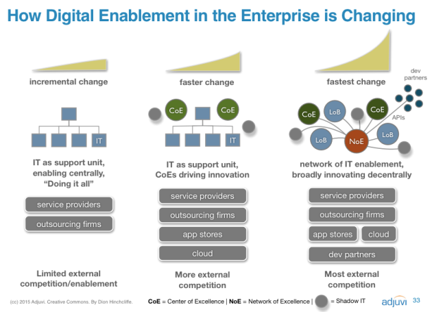 How Digital Enablement and Transformation Is Changing IT and What the CIO, CMO, CDO, and CEO can do about it