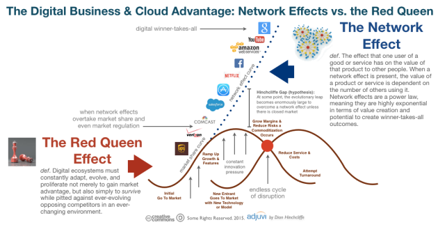 Digital Business: Network Effects and Red Queen