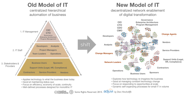 Legacy IT versus Next-Gen Contemporary IT: Change Agents and Networks of Enablement