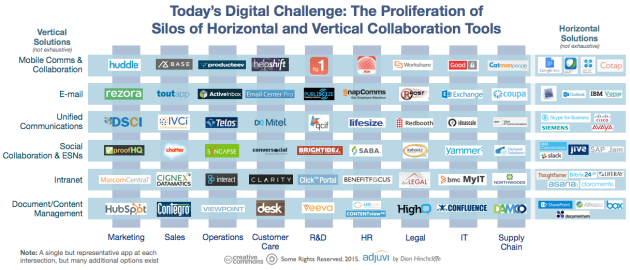 The Horizontal and Vertical Fragmentation of Digital Collaboration Tools