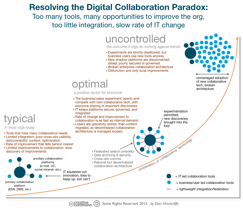 How Organizations Can Address the Challenges of Modern Digital Collaboration