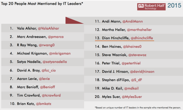 Dion Hinchcliffe in Top 20 People Most Mentioned by IT Leaders