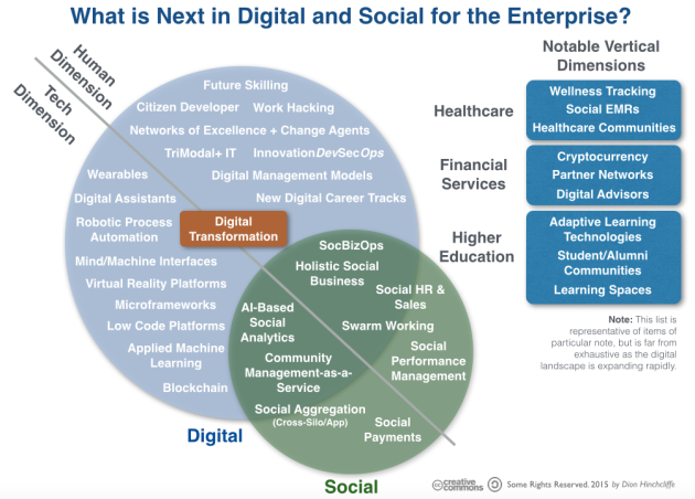 What is next in the enterprise for digital and social