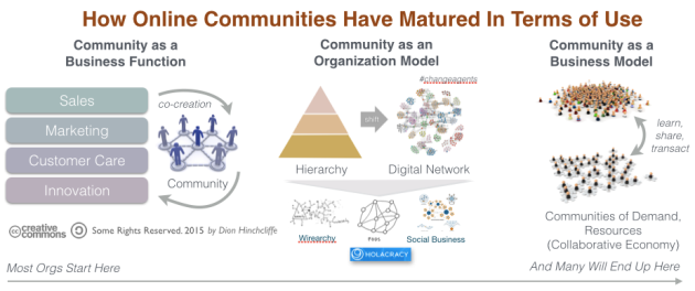 How Online Communities Have Matured In Terms of Use