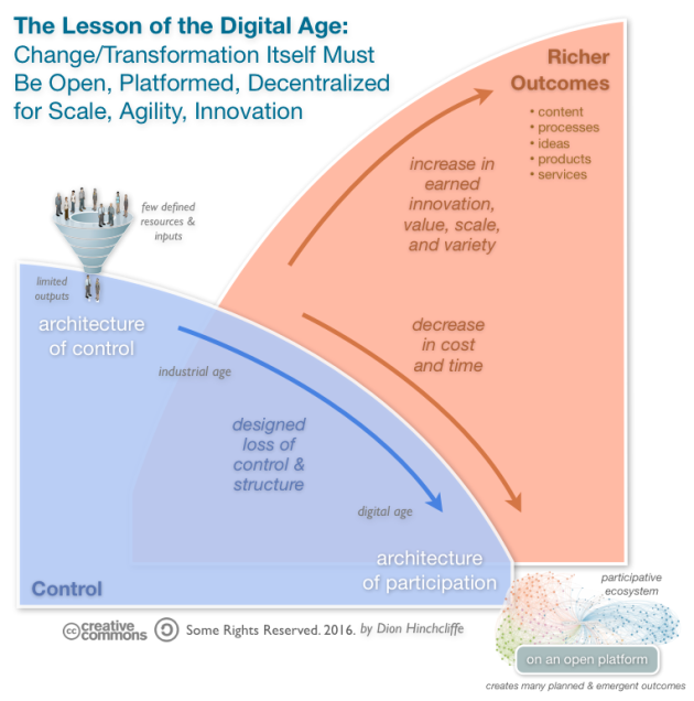 The Key to Digital Transformation: Loss of Control