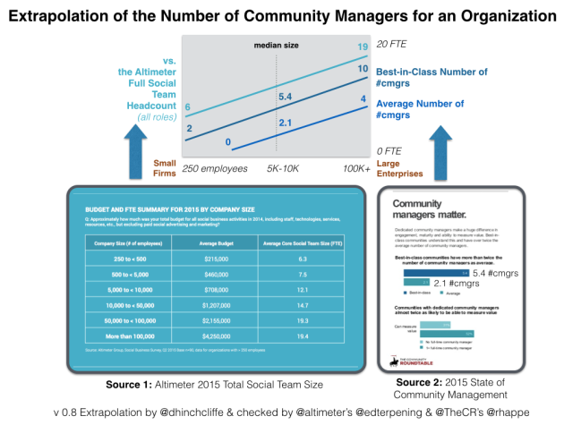 Number of Community Managers by Organization Size