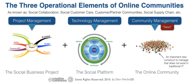The Three Operational Elements of Communities: Project, Technology, and Community Management