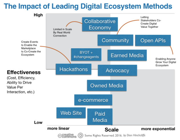 The Impact of Leading Digital Ecosystem Methods for Digital Transformation