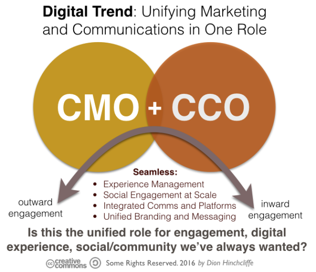 The Consolidation of the CMO and CCO for Digital Transformation