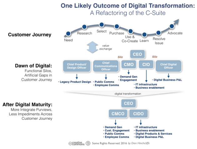One Likely Outcome of Digital Transformation: A Refactoring of the C-Suite