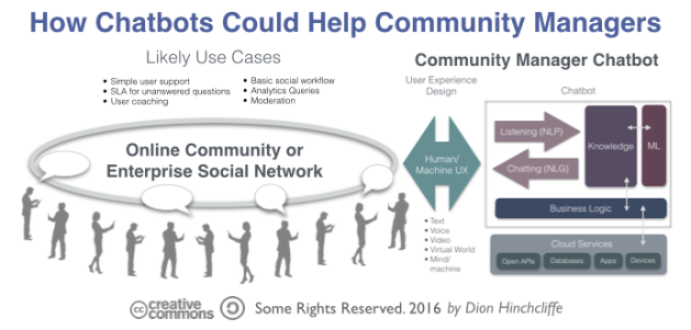 How Chatbots and Artificial Intelligence could Help Community Managers