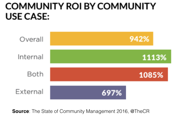 The ROI of Online Community by Use Case
