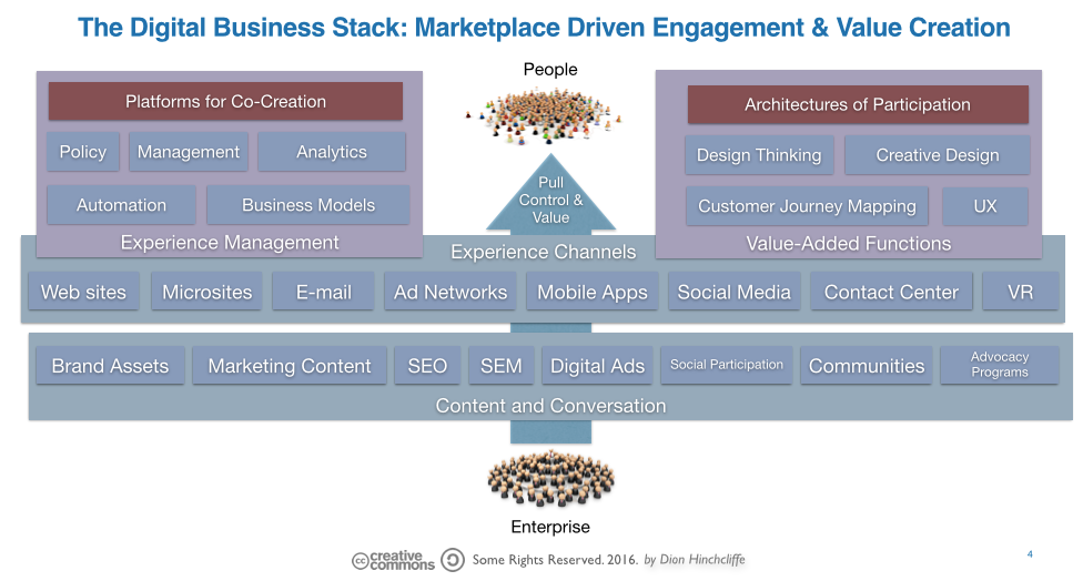f813b2b701d The Digital Business Stack  Marketplace Driven Engagement   Value Creation