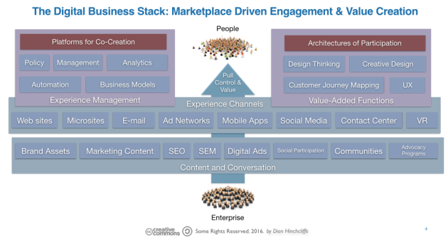 The Digital Business Stack: Marketplace Driven Engagement & Value Creation
