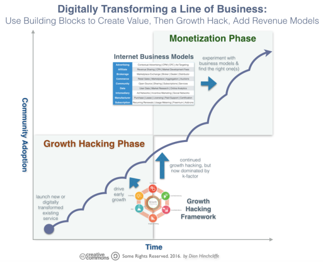Digitally Transforming a Business with Growth Hacking, Business Models, and Community